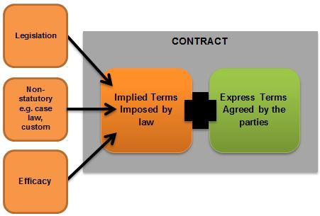 Implied contract terms