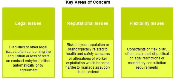 Key Areas of Concern