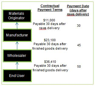 Payment Terms in the Supply Chain