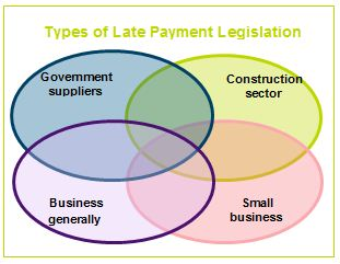 Types of Late Payment Legislation