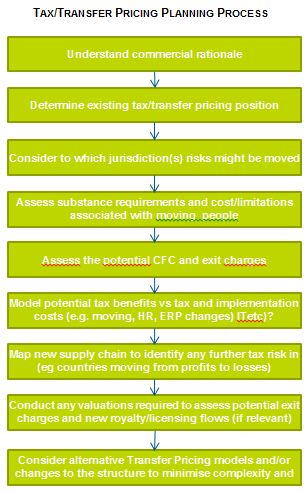 Tax and Transfer Pricing Planning Process